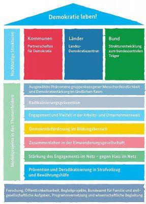 Die Programmstruktur im Überblick